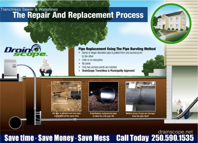 DrainScope.net of Victoria - Trenchless Pipe Bursting replacements
